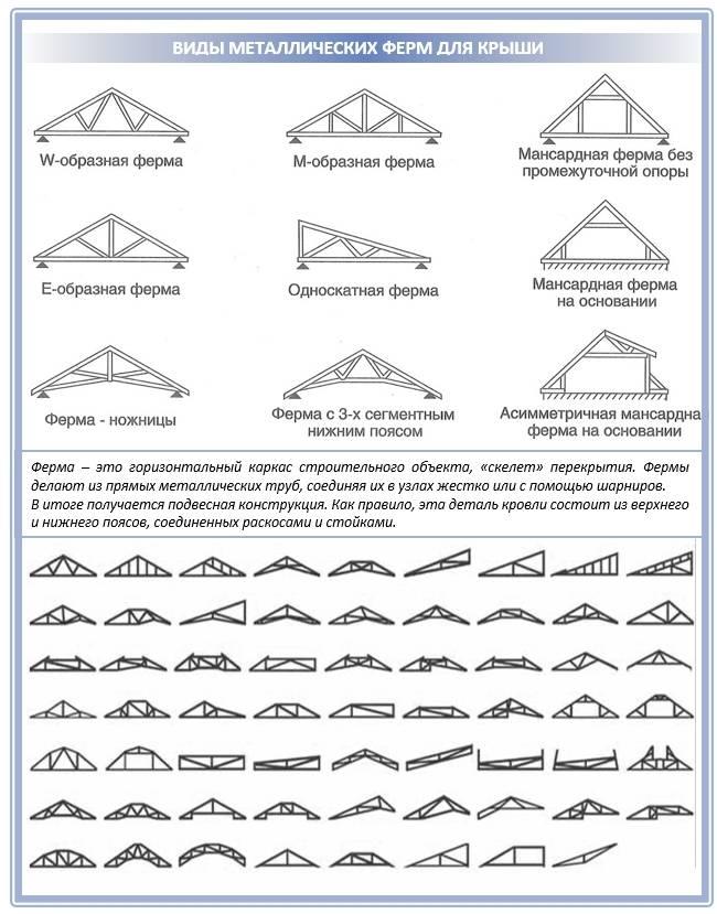 Фермы из профильной трубы: конструкции, расчет и изготовление