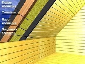 Как правильно утеплить крышу мансарды изнутри своими руками - все о строительстве, инструментах и товарах для дома