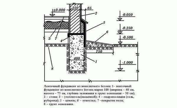 Разновидности и пошаговая инструкция по укладке плит перекрытия на ленточный фундамент