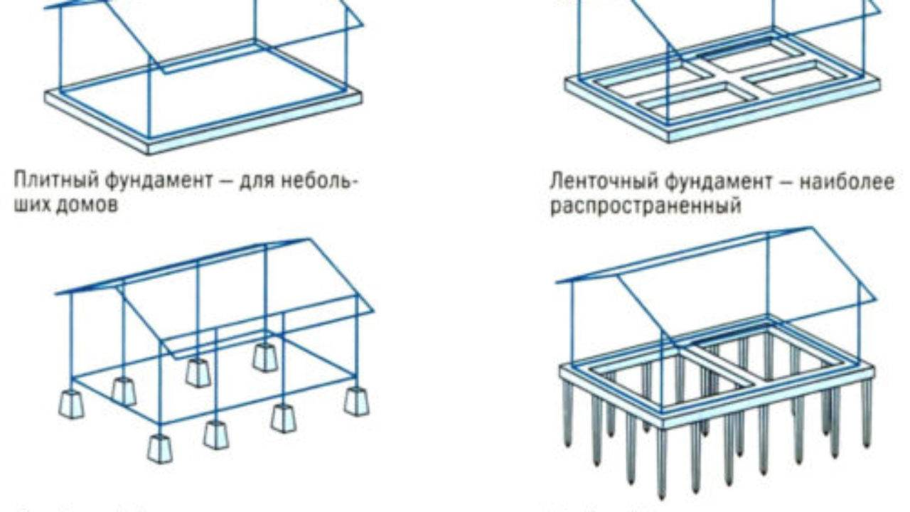 Виды фундаментов и их применение