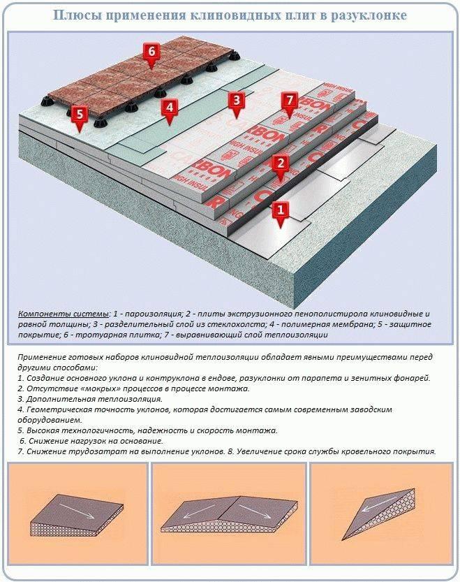 Минимальный уклон кровли в градусах: обозначение, малоуклонная крыша