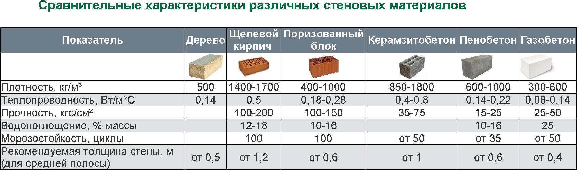 Пеноблок (71 фото): технические характеристики пенобетона, плюсы и минусы блоков