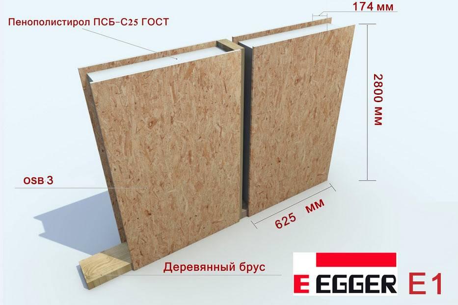 Какие бывают размеры панелей для строительства панельного дома: толщина, длина, ширина