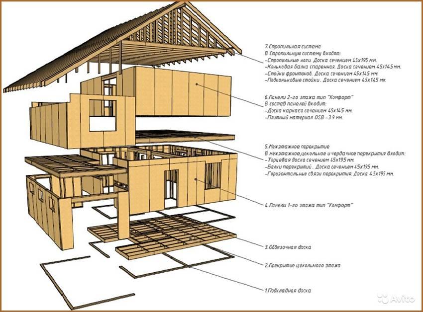 Что такое домокомплект из профилированного бруса, какой процесс сборки и средняя цена?
