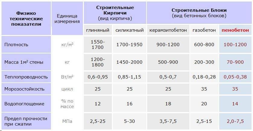 Стандартный вес пеноблока 600х300х200 стандартный вес пеноблока 600х300х200 в условиях естественной влажности — onfasad.ru