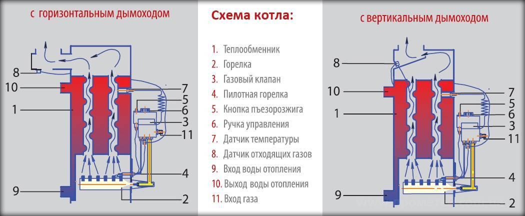 Классификация украинских газовых котлов «атон»
