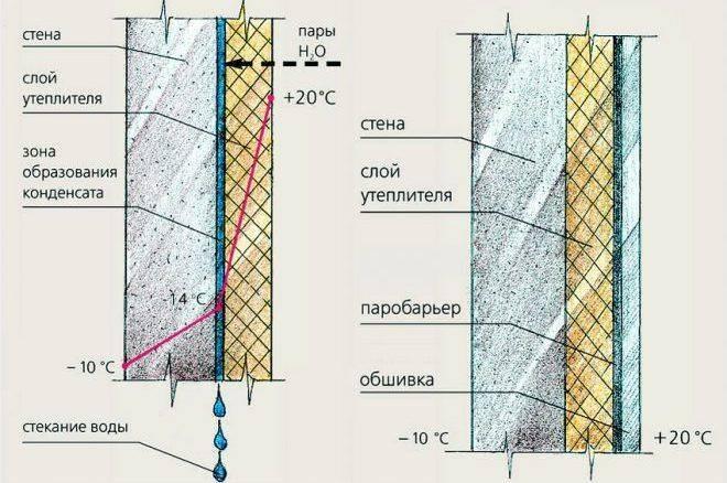Утепление стен пеноплексом технология монтажа