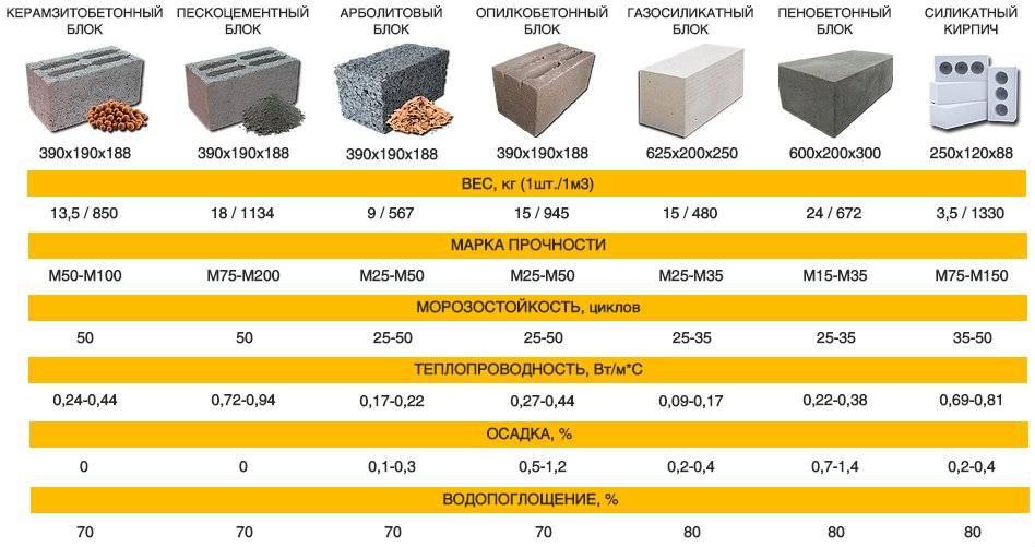 Арболитовые блоки своими руками: технология, состав, пропорции, оборудование