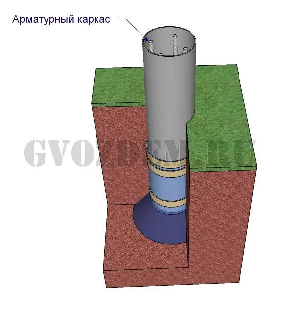 Столбчатый фундамент своими руками - пошаговая инструкция для возведения