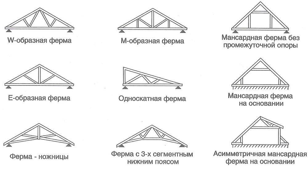 Шаг стропил под металлочерепицу: монтаж стропильной системы своими руками