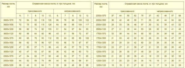 Плоский шифер — размеры и технические характеристики (фото, видео)