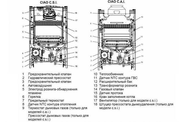 Газовый котел беретта ciao 24 csi: инструкция по эксплуатации, а так же основные виды неисправностей, коды ошибок и отзывы пользователей