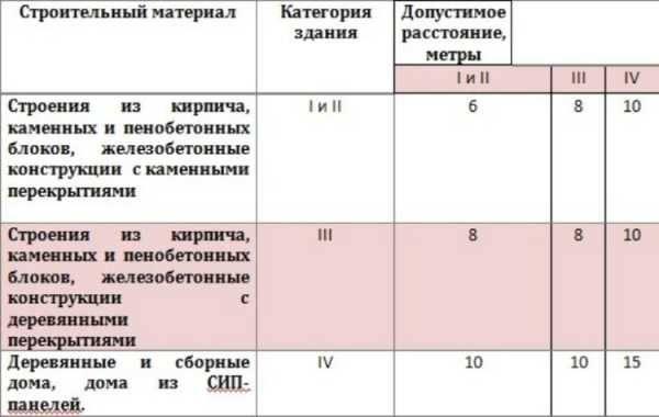На каком расстоянии от забора можно ставить теплицу: норма снип и закон