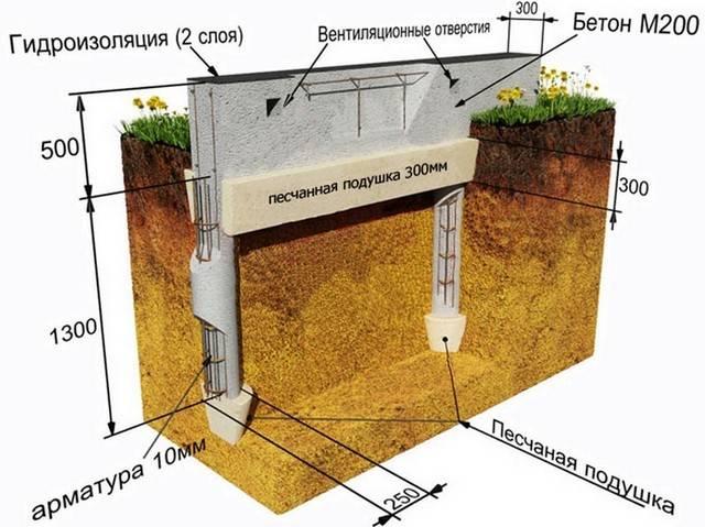 Важный вопрос: какой фундамент лучше ленточный или свайный и почему? | stroimass.com