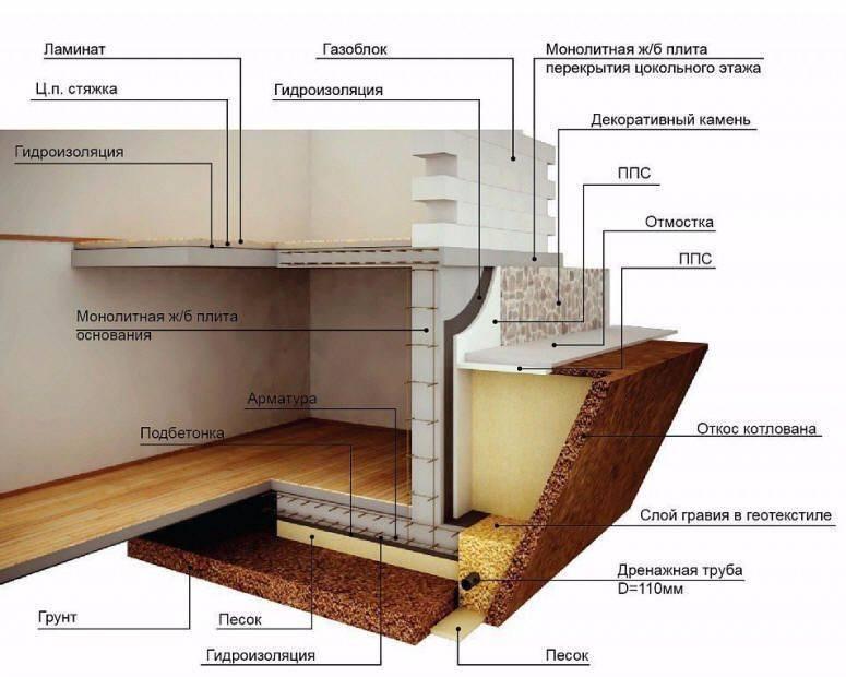 Как сделать фундамент для пристройки к дому - залить своими руками, ошибки и последствия