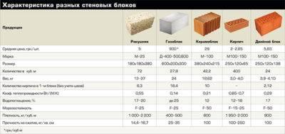 Газобетонные блоки гост: характеристки, размеры, стеновые блоки из ячеистого бетона