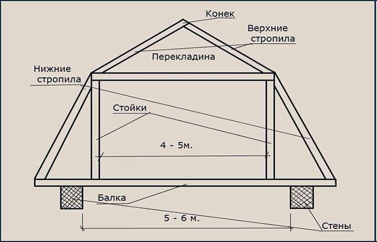 Как произвести расчет вальмовой крыши + онлайн калькулятор с чертежами и фото