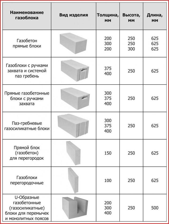 Сколько нужно строительного материала: как посчитать количество блоков на стену?