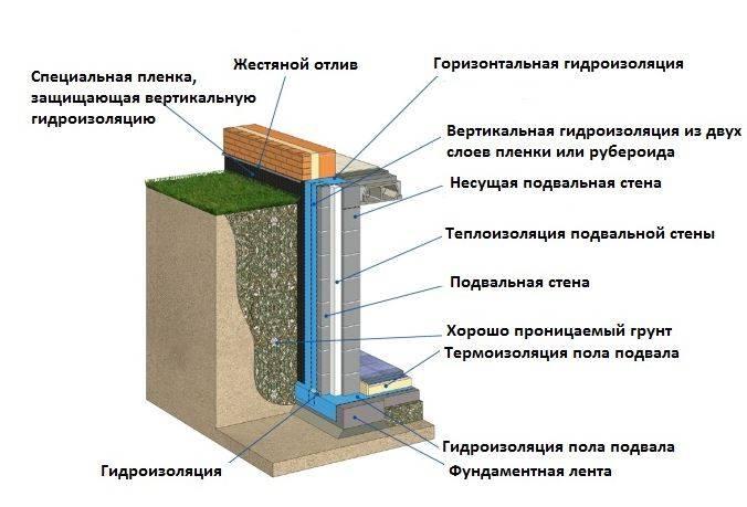 Зачем нужна инъекционная гидроизоляция кирпичной кладки