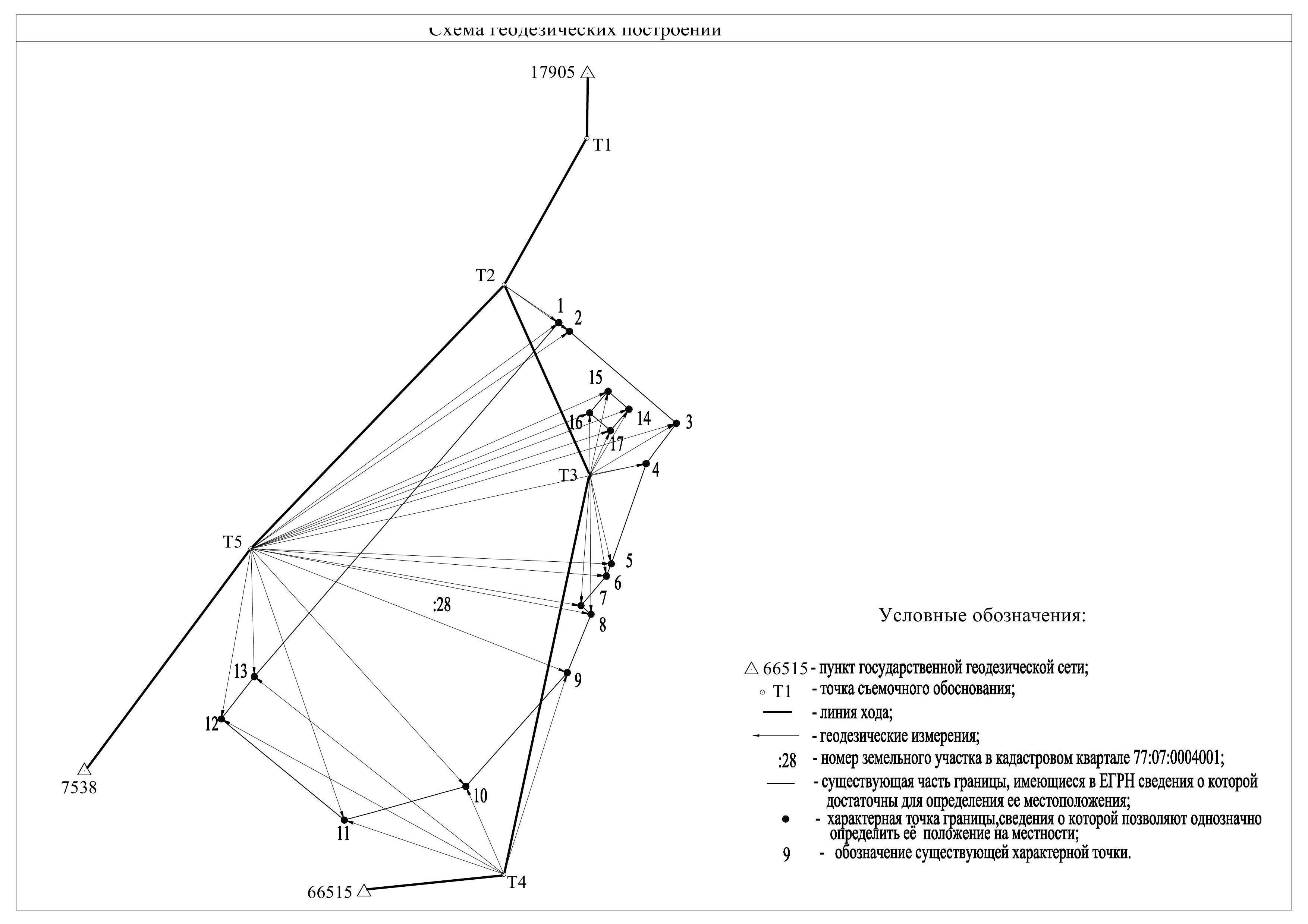 Порядок утверждения схемы расположения земельного участка на кадастровом плане территории