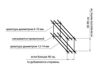 Расчет арматуры на ленточный фундамент при помощи онлайн-калькулятора: какое ее количество нужно, как вычислить параметры опалубки и сечения