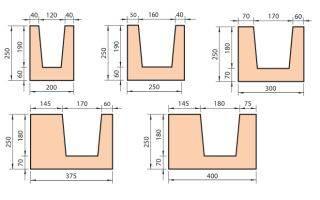 U-образные блоки из газобетона: размеры и способы изготовления своими руками