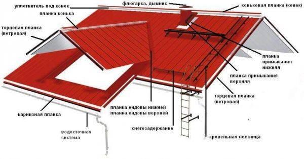 Капельник для крыши: зачем он нужен, конструкция + правила установки