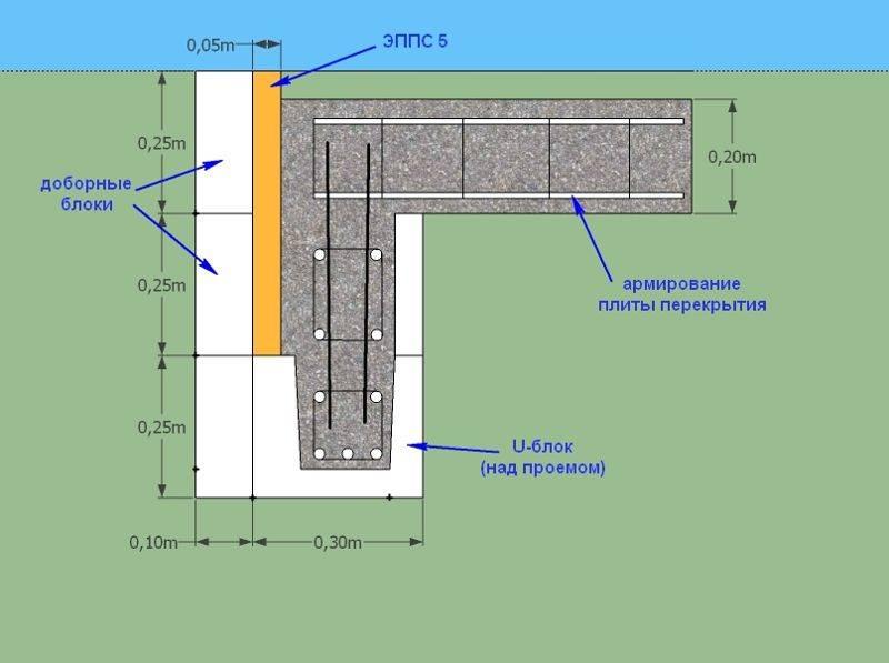 Плотность пеноблока: какой может быть, требования для строительства несущих стен и перегородок, как правильно выбрать