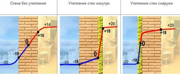 Как утеплить фасад кирпичного дома: популярные технологии