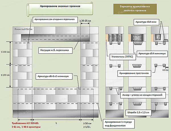 Какая толщина стены из газобетонных блоков должна быть в частном доме