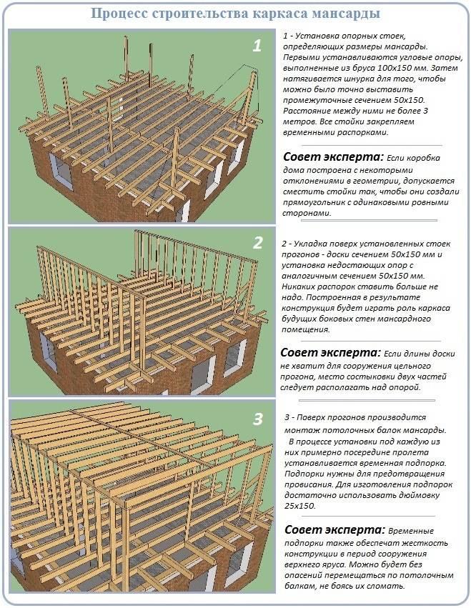 Как правильно сделать «кукушку» на крыше — особенности конструкции и монтажа
