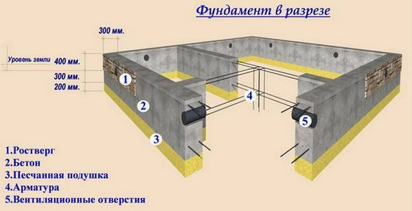 Каково устройство ленточного фундамента для частного дома + правильная технология монтажа