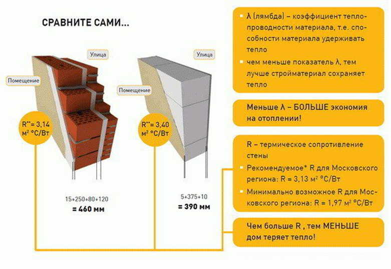 Строительство дома из пеноблока. расчеты инструкции и стоимость   свой дом