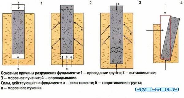 Ремонт ленточного фундамента все виды монтажа в московской области