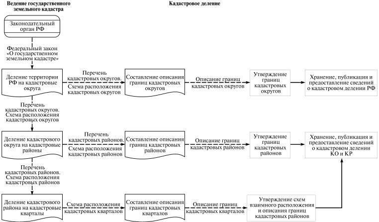 Общественный кадастр земельных участков и ресурсов