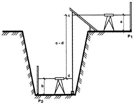 Создание геодезической разбивочной сетки строительной площадки