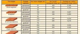 Расчет количества пеноблоков на строительства дома в примерах и задачах