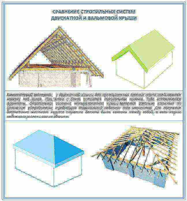 Выбор формы крыши: разновидности, на что ориентироваться при строительстве своего дома