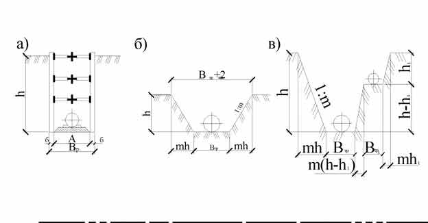 Виды и особенности стенок и откосов траншей, правила расчета их угла