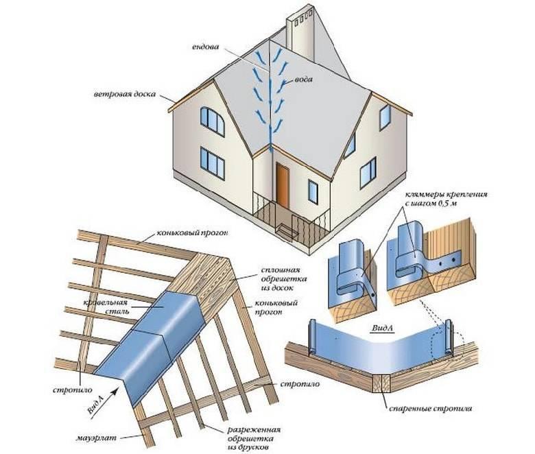 Как выглядит стропильная система крыш с ендовой? - блог о строительстве