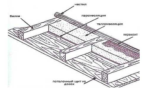 Как рассчитать утеплитель на крышу?