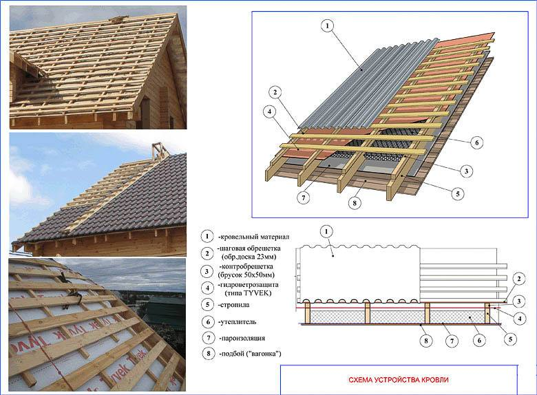 Для чего нужна контробрешетка крыши + правильное устройство и монтаж контррейки под металлочерепицу