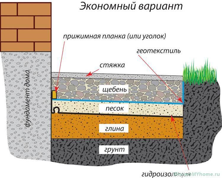 Утепление отмостки при мелко заглубленном фундаменте для чего утепляется отмостка вокруг дома - самстрой - строительство, дизайн, архитектура.