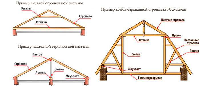 Элементы стропильной системы: устройство конструкции скатной крыши с деревянными стропилами, что входит в кровлю, названия кровельных элементов