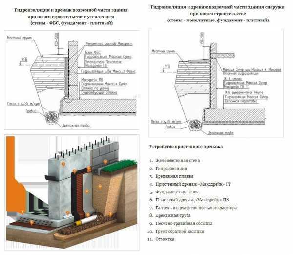 Бетонные кольца для канализации: размеры, объем, цены в москве, схемы установки, фото