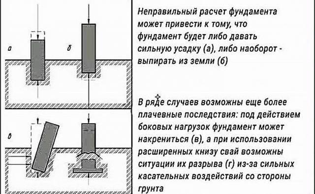 Способы реконструкции фундаментов зданий