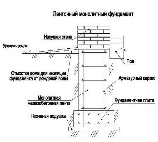 Проекты фундаментов домов 10 на 10. основные расчёты и примеры вычислений. расчет и возведение стен
