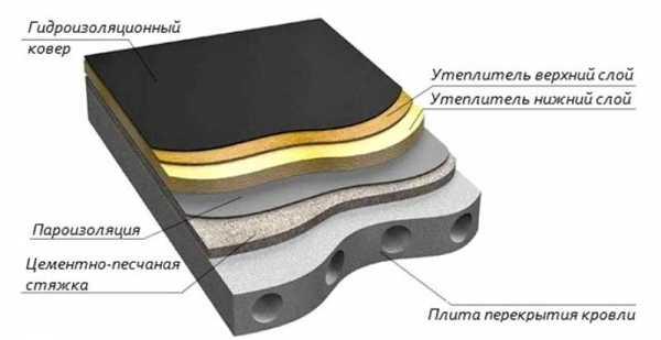 Пирог плоской кровли — по бетонному и железобетонному основанию, утепленной