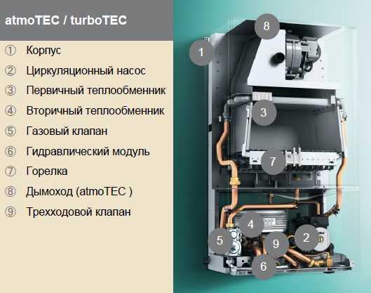 Инструкция на газовые конденсационные котлы vaillant серии ecovit бренда vaillant - скачать pdf