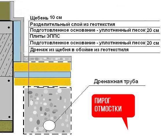 Утепление отмостки пеноплексом урежет оплату за отопление и сохранит ваш фундамент на 200 лет